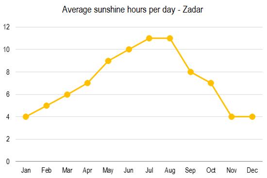 zadar-weather-averages-2